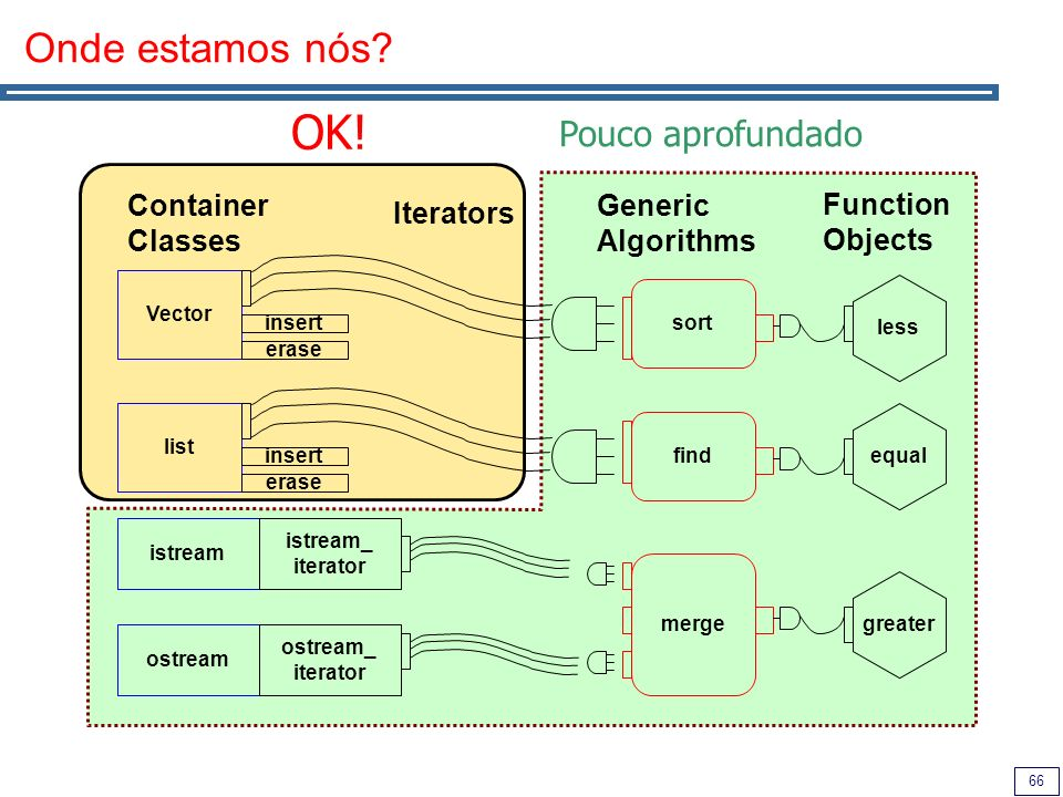 66 Onde estamos nós? OK! Container Classes Iterators Generic Algorithms Vector list istream ostream insert erase insert erase sort find merge istream_