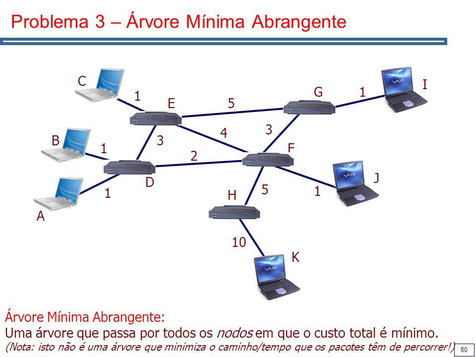 80 Problema 3 – Árvore Mínima Abrangente 1 1 1 A B C D E F G H I J K 1 1 10 5 2 3 4 3 5 Árvore Mínima Abrangente: Uma árvore que passa por todos os no
