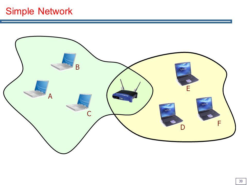 39 Simple Network A B C D E F