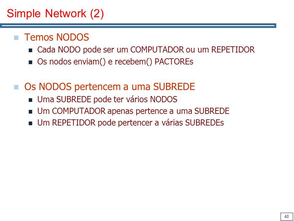 40 Simple Network (2) Temos NODOS Cada NODO pode ser um COMPUTADOR ou um REPETIDOR Os nodos enviam() e recebem() PACTOREs Os NODOS pertencem a uma SUBREDE Uma SUBREDE pode ter vários NODOS Um COMPUTADOR apenas pertence a uma SUBREDE Um REPETIDOR pode pertencer a várias SUBREDEs
