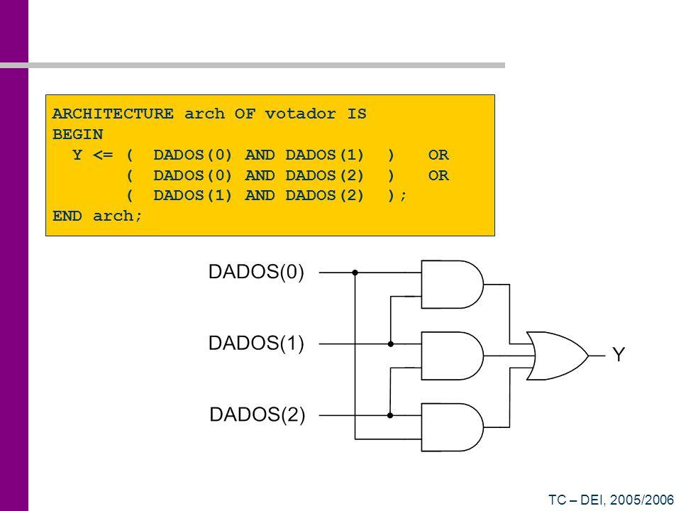 TC – DEI, 2005/2006 ARCHITECTURE arch OF votador IS BEGIN Y <= ( DADOS(0) AND DADOS(1) ) OR ( DADOS(0) AND DADOS(2) ) OR ( DADOS(1) AND DADOS(2) ); EN