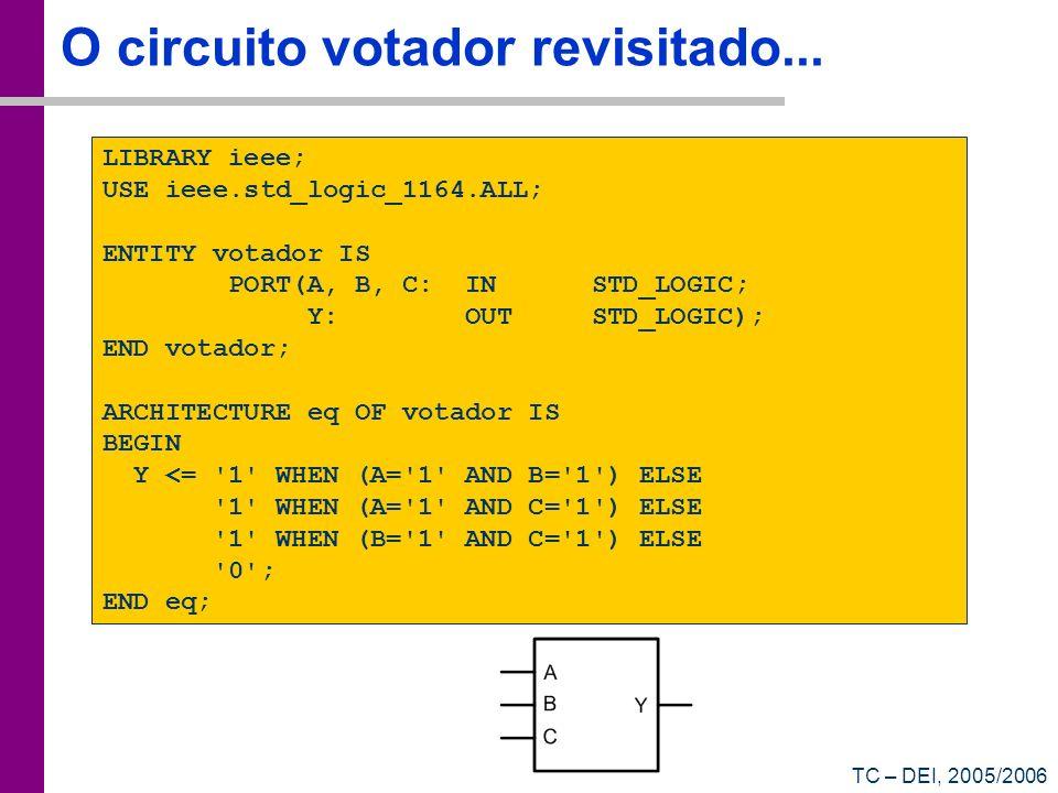 TC – DEI, 2005/2006 O circuito votador revisitado... LIBRARY ieee; USE ieee.std_logic_1164.ALL; ENTITY votador IS PORT(A, B, C: IN STD_LOGIC; Y: OUT S