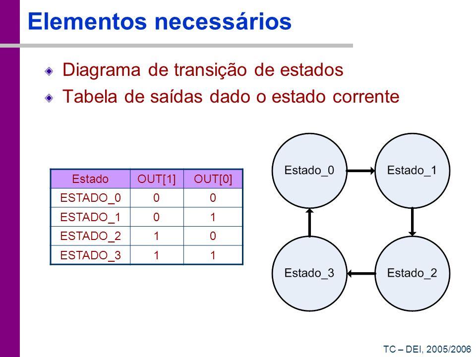 TC – DEI, 2005/2006 Elementos necessários Diagrama de transição de estados Tabela de saídas dado o estado corrente EstadoOUT[1]OUT[0] ESTADO_000 ESTAD