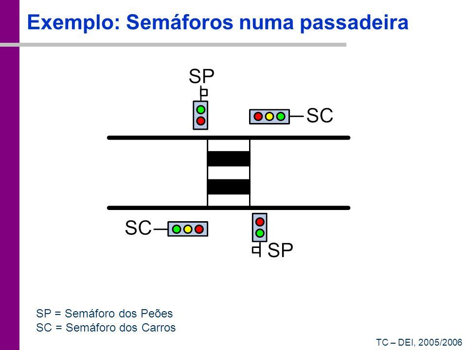 TC – DEI, 2005/2006 Exemplo: Semáforos numa passadeira SP = Semáforo dos Peões SC = Semáforo dos Carros