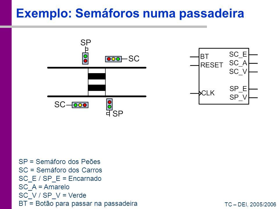 TC – DEI, 2005/2006 Exemplo: Semáforos numa passadeira SP = Semáforo dos Peões SC = Semáforo dos Carros SC_E / SP_E = Encarnado SC_A = Amarelo SC_V /