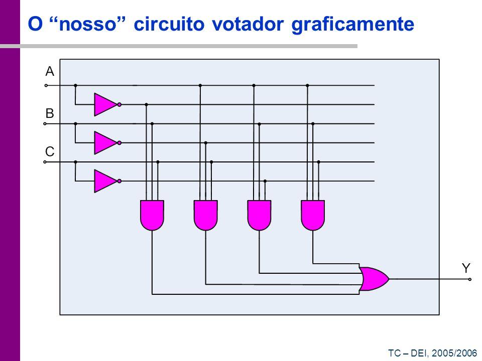 TC – DEI, 2005/2006 O nosso circuito votador graficamente