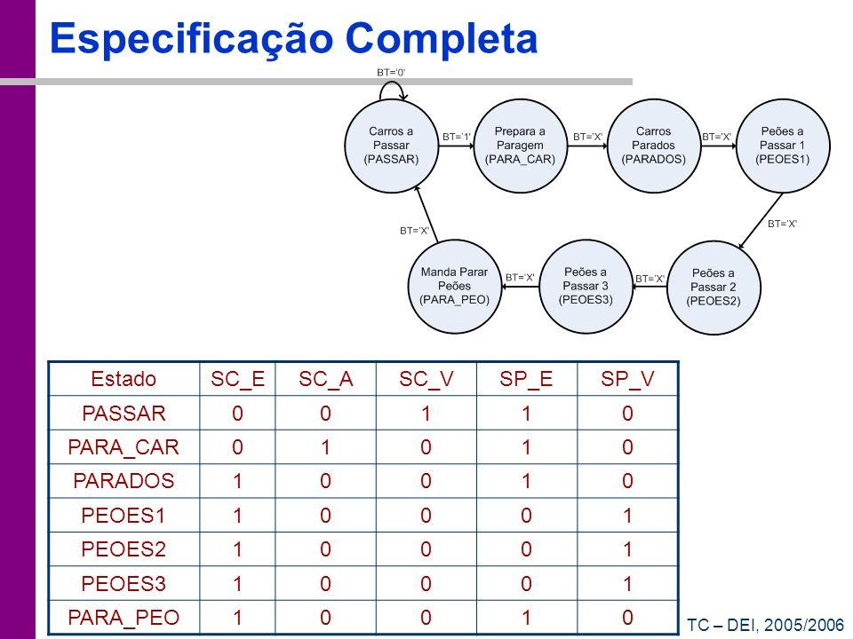 TC – DEI, 2005/2006 Especificação Completa EstadoSC_ESC_ASC_VSP_ESP_V PASSAR00110 PARA_CAR01010 PARADOS10010 PEOES110001 PEOES210001 PEOES310001 PARA_