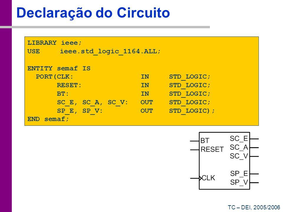 TC – DEI, 2005/2006 Declaração do Circuito LIBRARY ieee; USE ieee.std_logic_1164.ALL; ENTITY semaf IS PORT(CLK: INSTD_LOGIC; RESET:INSTD_LOGIC; BT:INS