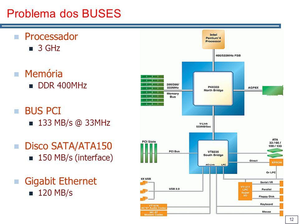 12 Problema dos BUSES Processador 3 GHz Memória DDR 400MHz BUS PCI 133 MB/s @ 33MHz Disco SATA/ATA150 150 MB/s (interface) Gigabit Ethernet 120 MB/s