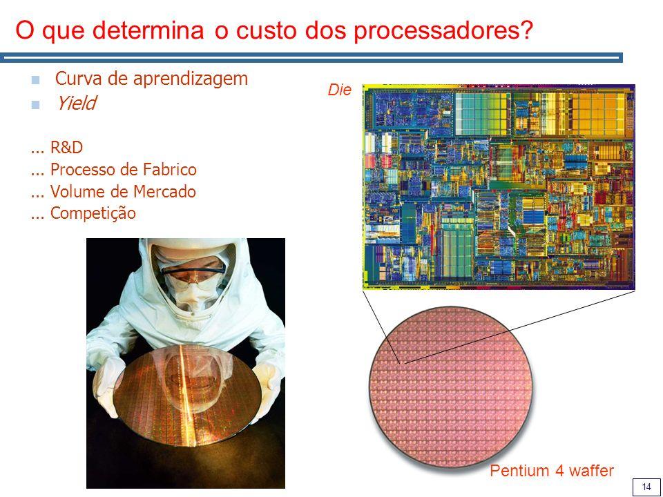 14 O que determina o custo dos processadores. Curva de aprendizagem Yield...