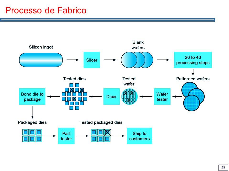 15 Processo de Fabrico
