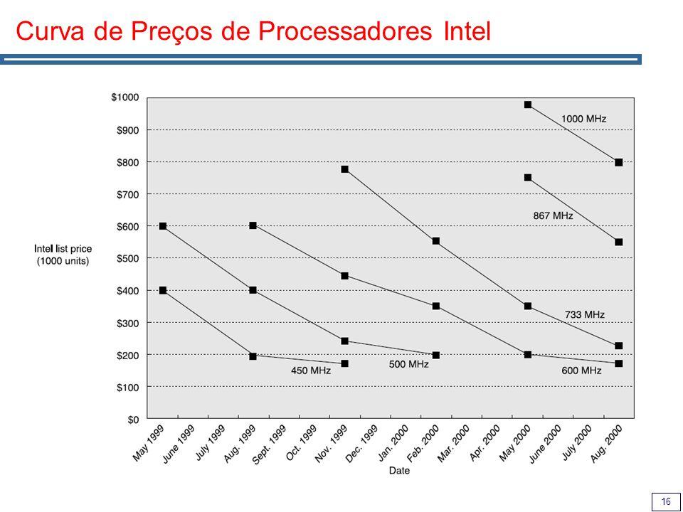 16 Curva de Preços de Processadores Intel