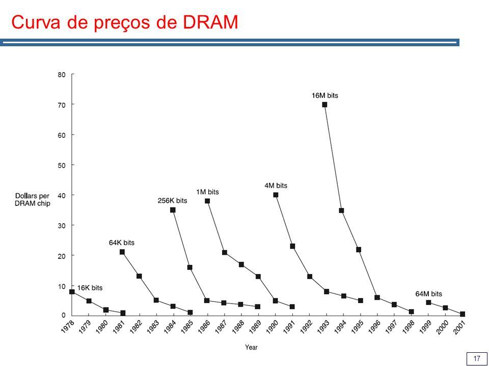 17 Curva de preços de DRAM