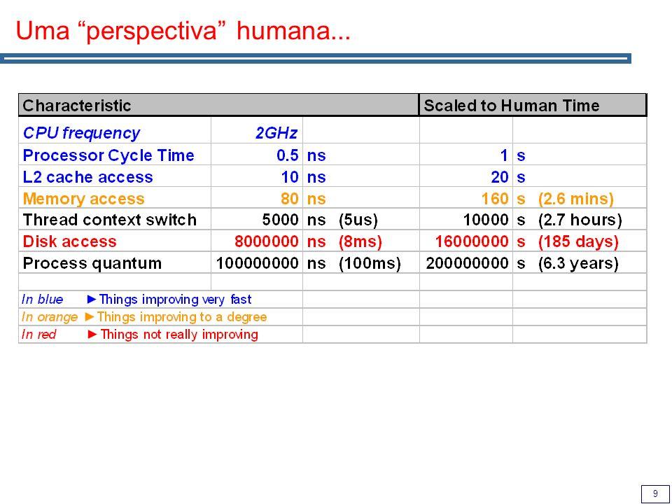 9 Uma perspectiva humana...