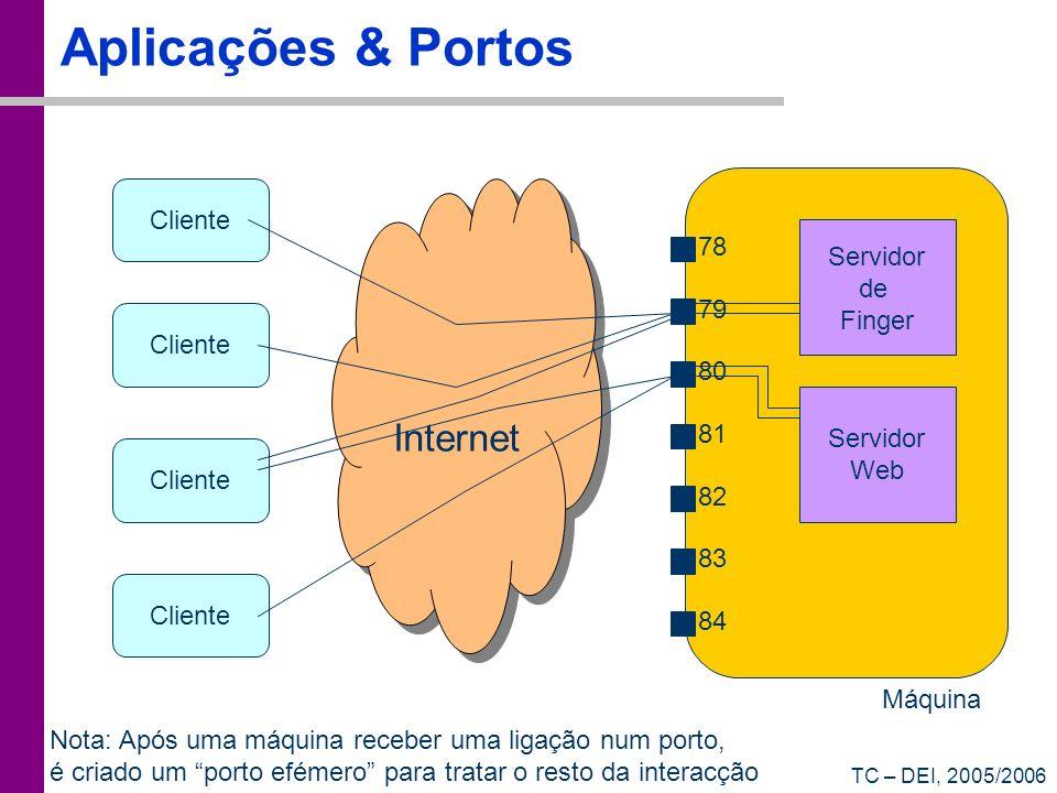 TC – DEI, 2005/2006 Aplicações & Portos Cliente 78 79 80 81 82 83 84 Servidor de Finger Servidor Web Máquina Internet Nota: Após uma máquina receber uma ligação num porto, é criado um porto efémero para tratar o resto da interacção