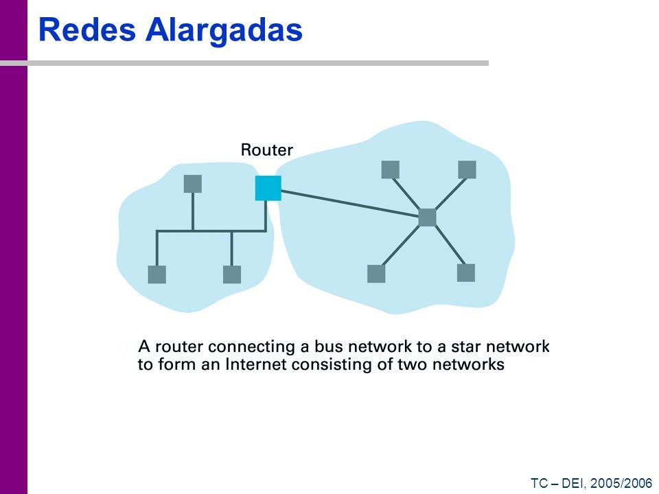 TC – DEI, 2005/2006 Redes Alargadas
