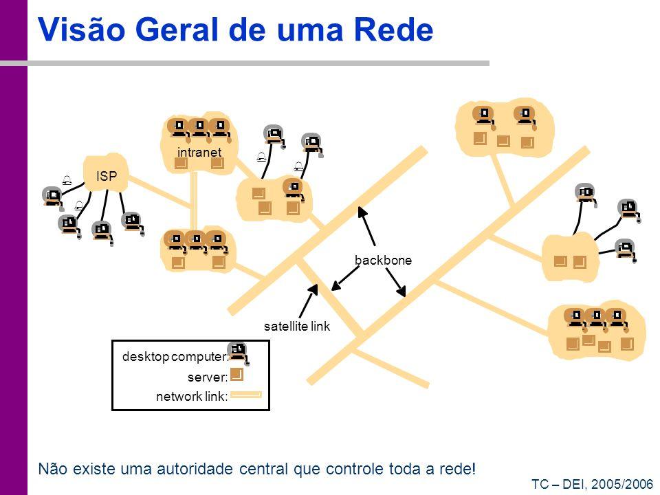 TC – DEI, 2005/2006 Visão Geral de uma Rede Não existe uma autoridade central que controle toda a rede!