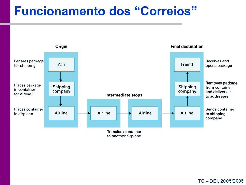 TC – DEI, 2005/2006 Funcionamento dos Correios