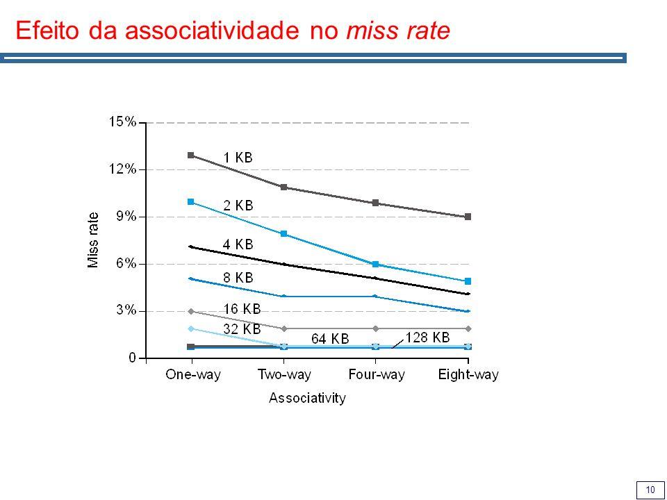10 Efeito da associatividade no miss rate
