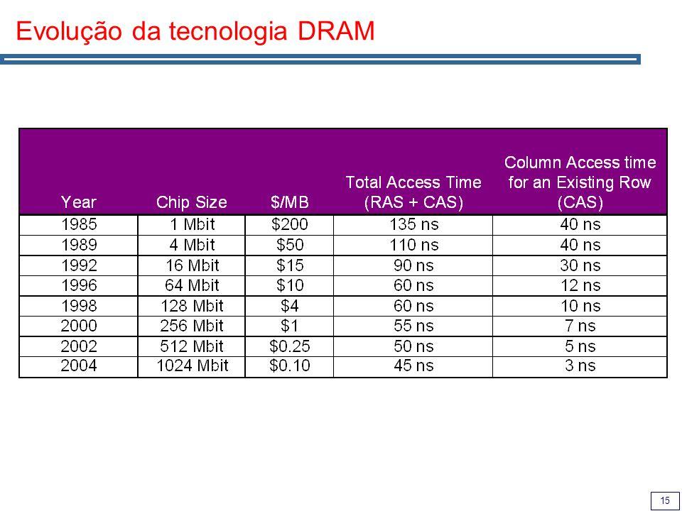 15 Evolução da tecnologia DRAM