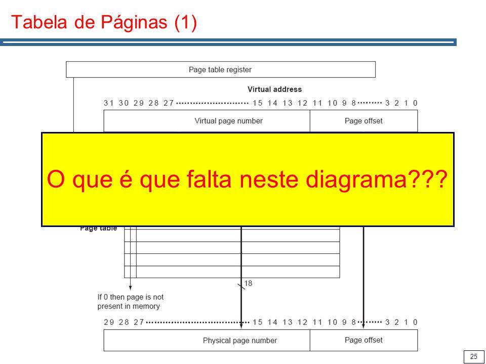 25 Tabela de Páginas (1) O que é que falta neste diagrama