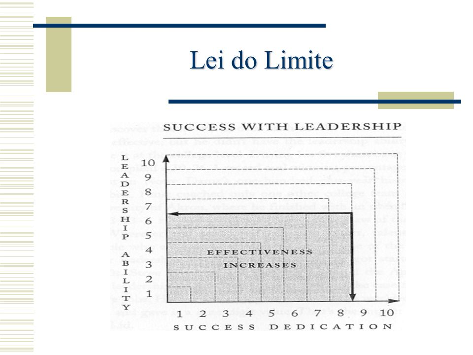 Lei das Prioridades Os líderes compreendem actividade que actividade não conduz necessariamente à concretização de objectivos.