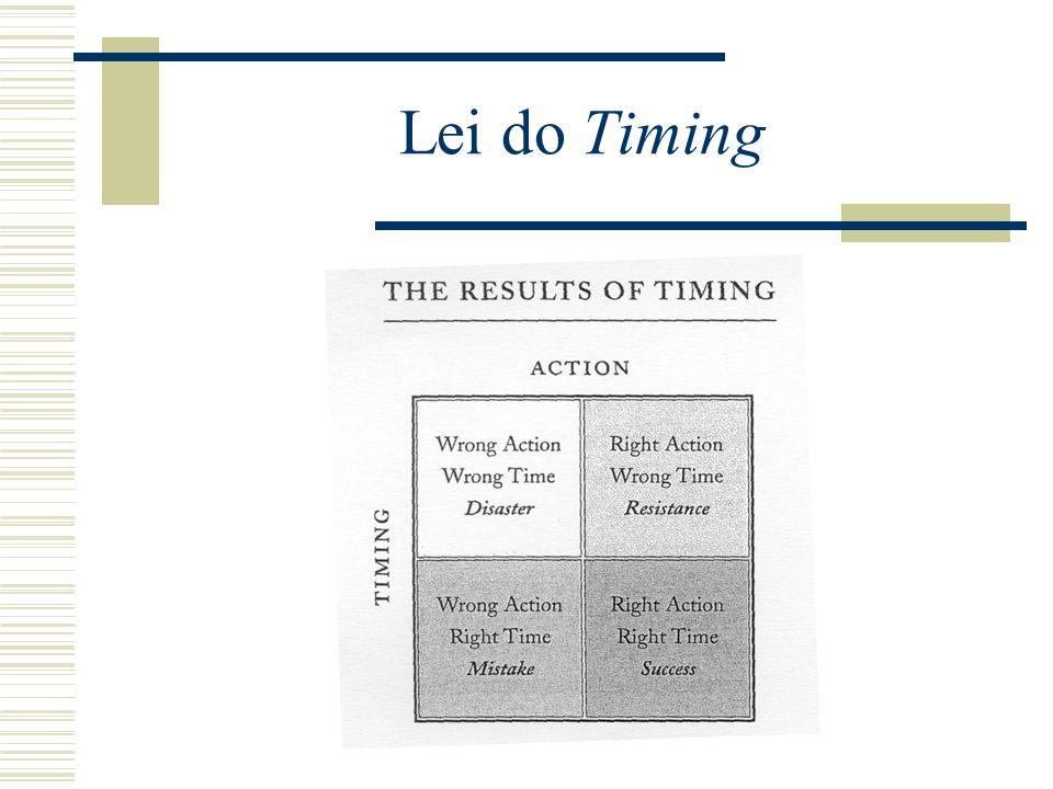 Lei do Timing Quando Quando liderar, é tão importante como o que fazer e que direcção tomar.
