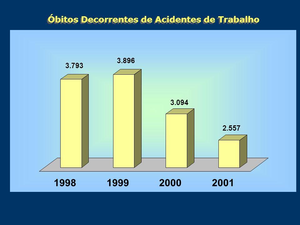 Óbitos Decorrentes de Acidentes de Trabalho 3.793 3.896 3.094 2.557 1998199920002001 3.793 3.896 3.094 2.557 1998199920002001
