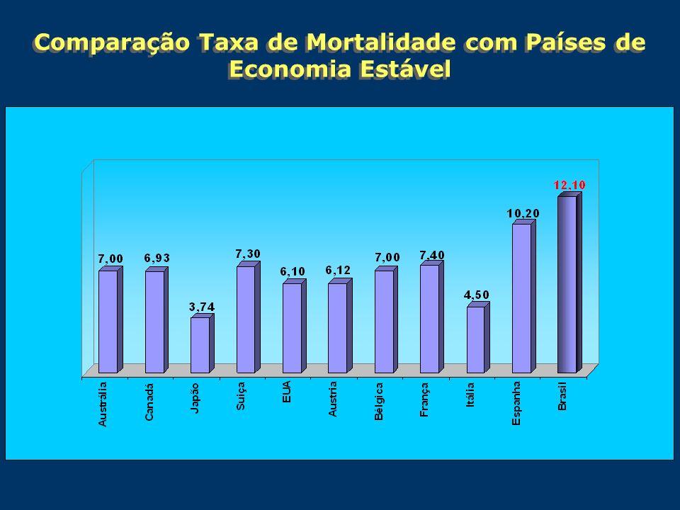 Comparação Taxa de Mortalidade com Países de Economia Estável