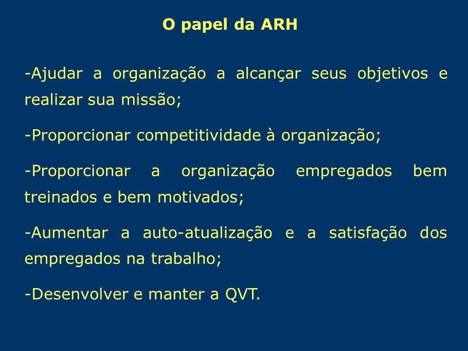 O papel da ARH -Ajudar a organização a alcançar seus objetivos e realizar sua missão; -Proporcionar competitividade à organização; -Proporcionar a org
