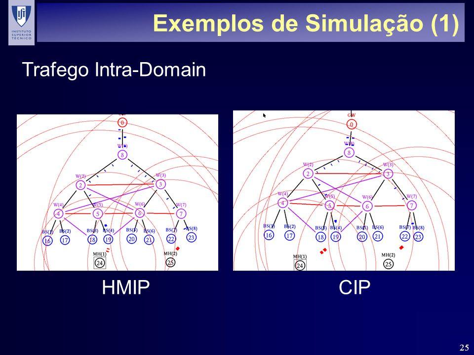 25 Exemplos de Simulação (1) HMIP CIP Trafego Intra-Domain