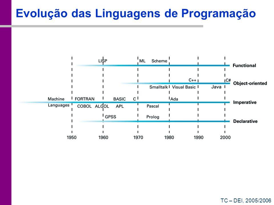TC – DEI, 2005/2006 Evolução das Linguagens de Programação