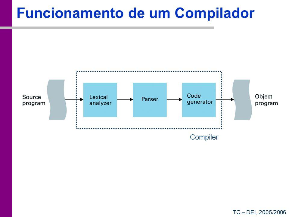 TC – DEI, 2005/2006 Funcionamento de um Compilador Compiler