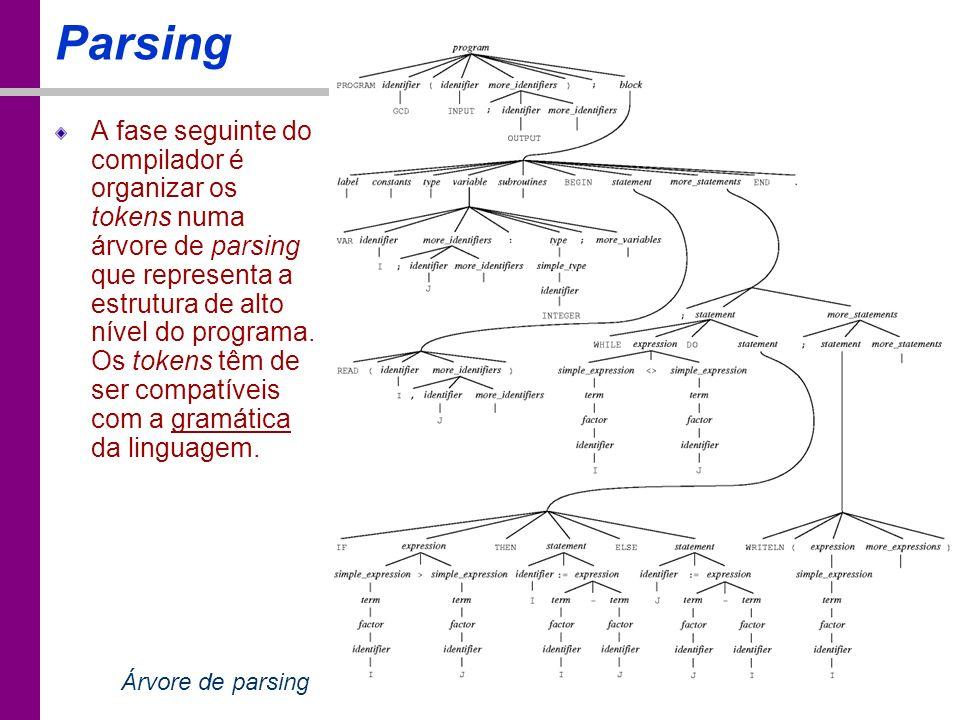 TC – DEI, 2005/2006 Parsing A fase seguinte do compilador é organizar os tokens numa árvore de parsing que representa a estrutura de alto nível do pro
