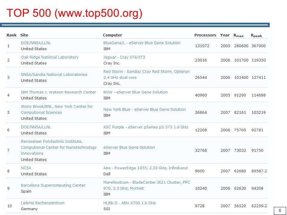 8 TOP 500 (www.top500.org)