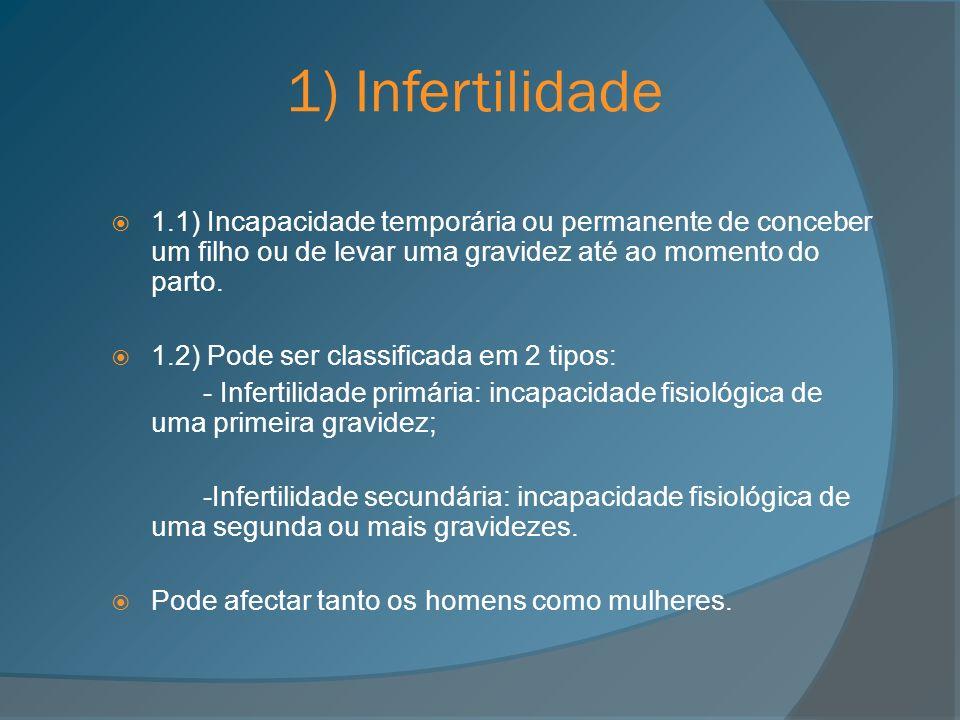 1.3) Causas de Infertilidade no Homem Produção de poucos espermatozóides; Pouca mobilidade dos espermatozóides; Espermatozóides anormais; Ausência da produção de espermatozóides; Vasectomia; Disfunção sexual; Problemas endócrinos; Problemas testiculares (como a atrofia das células germinais); Problemas testiculares adquiridos (infecções, etc.); Problemas no transporte de esperma (como a obstrução dos epidídimos ou dos canais deferentes); Causas Desconhecidas.