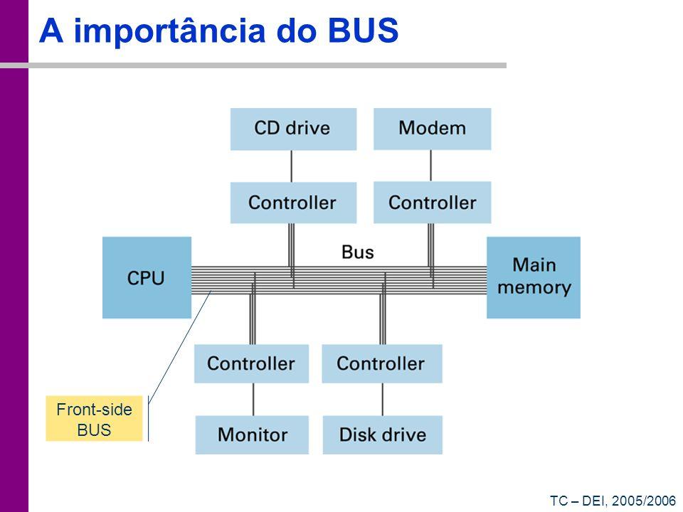 TC – DEI, 2005/2006 A importância do BUS Front-side BUS