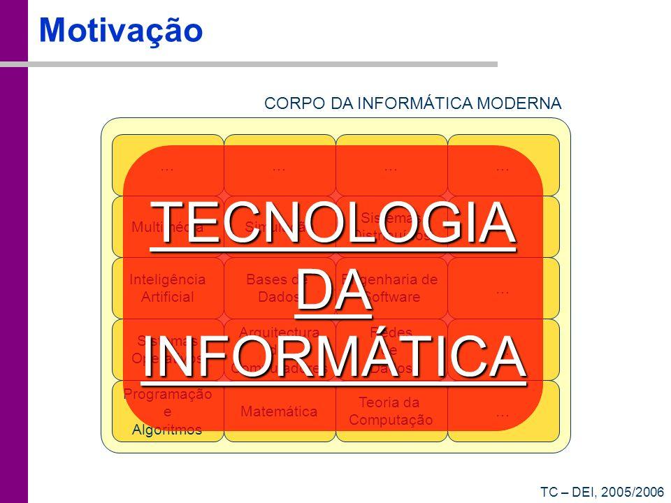 TC – DEI, 2005/2006 Motivação … Programação e Algoritmos Matemática Teoria da Computação Sistemas Operativos Arquitectura de Computadores Redes de Dad