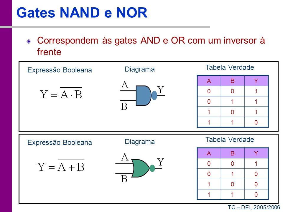 TC – DEI, 2005/2006 Gates NAND e NOR Correspondem às gates AND e OR com um inversor à frente Expressão Booleana Diagrama ABY 001 011 101 110 Tabela Ve