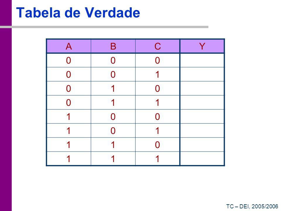 TC – DEI, 2005/2006 Tabela de Verdade ABCY 000 001 010 011 100 101 110 111