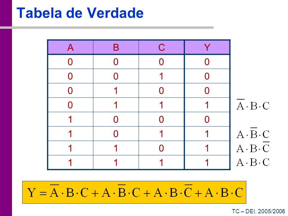 TC – DEI, 2005/2006 Tabela de Verdade ABCY 0000 0010 0100 0111 1000 1011 1101 1111