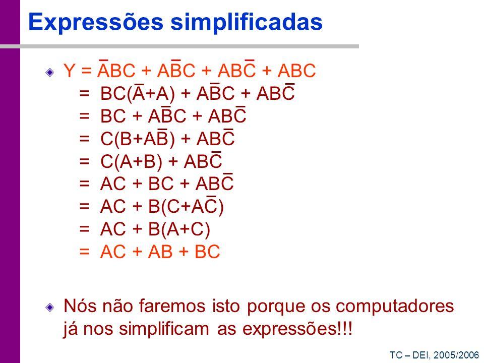 TC – DEI, 2005/2006 Expressões simplificadas Y = ABC + ABC + ABC + ABC = BC(A+A) + ABC + ABC = BC + ABC + ABC = C(B+AB) + ABC = C(A+B) + ABC = AC + BC