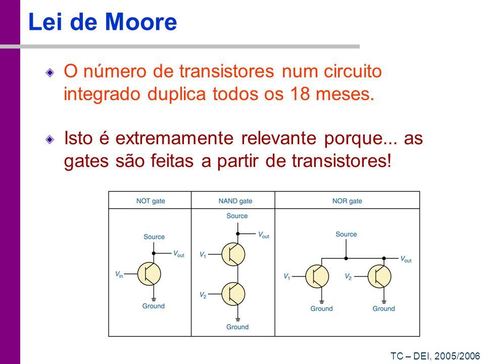 TC – DEI, 2005/2006 Lei de Moore O número de transistores num circuito integrado duplica todos os 18 meses. Isto é extremamente relevante porque... as