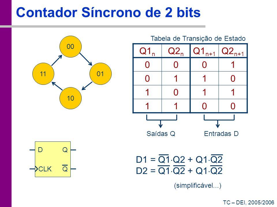 TC – DEI, 2005/2006 Contador Síncrono de 2 bits 01 10 11 00 Q1 n Q2 n Q1 n+1 Q2 n+1 0001 0110 1011 1100 Tabela de Transição de Estado Saídas QEntradas