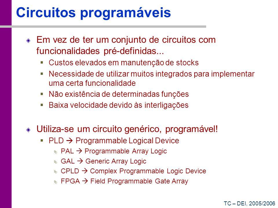 TC – DEI, 2005/2006 Circuitos programáveis Em vez de ter um conjunto de circuitos com funcionalidades pré-definidas... Custos elevados em manutenção d