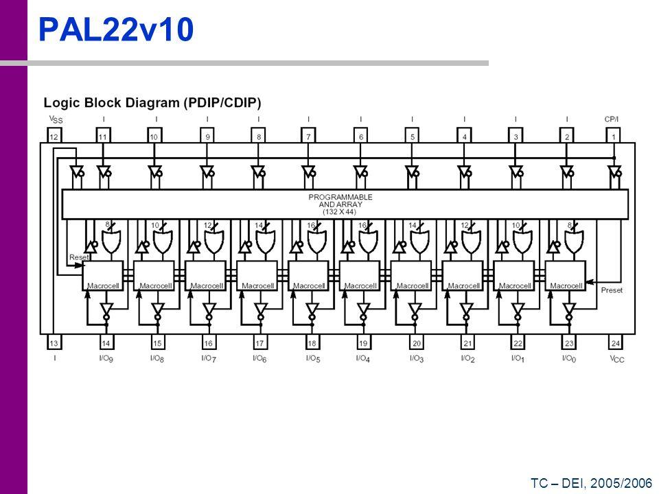 TC – DEI, 2005/2006 PAL22v10