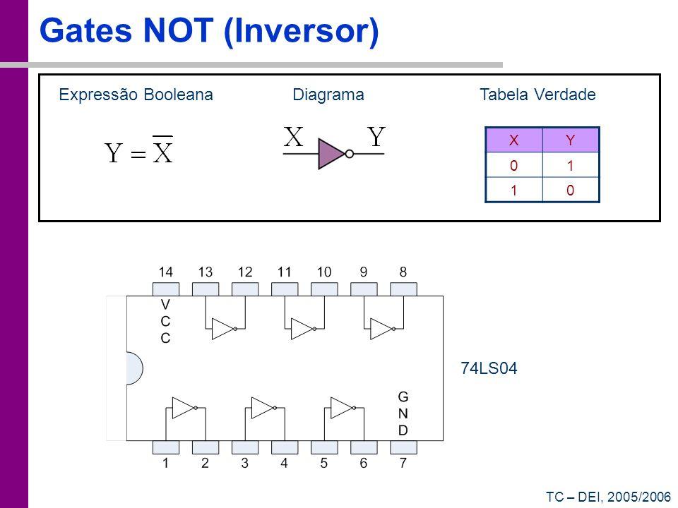 TC – DEI, 2005/2006 Expressão BooleanaDiagrama Gates NOT (Inversor) XY 01 10 Tabela Verdade 74LS04