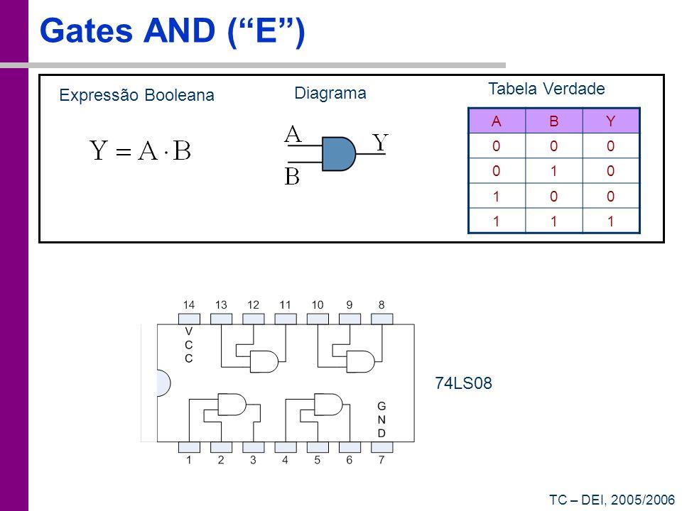 TC – DEI, 2005/2006 Algebra de Bool A + 0 = A A + 1 = 1 A 0 = 0 A 1 = A Elementos neutro e absorvente A A = A A + A = A Idempotência A + A = 1 A A = 0 Complementariadade A (B+C) = A B + A C Comutatividade e Distributividade A B = B A A+B = B+A (A B) = A + B (A+B) = A B Leis de DeMorgan A + AB = A + B AB + AB = B Teoremas de Simplificação A + AB = A