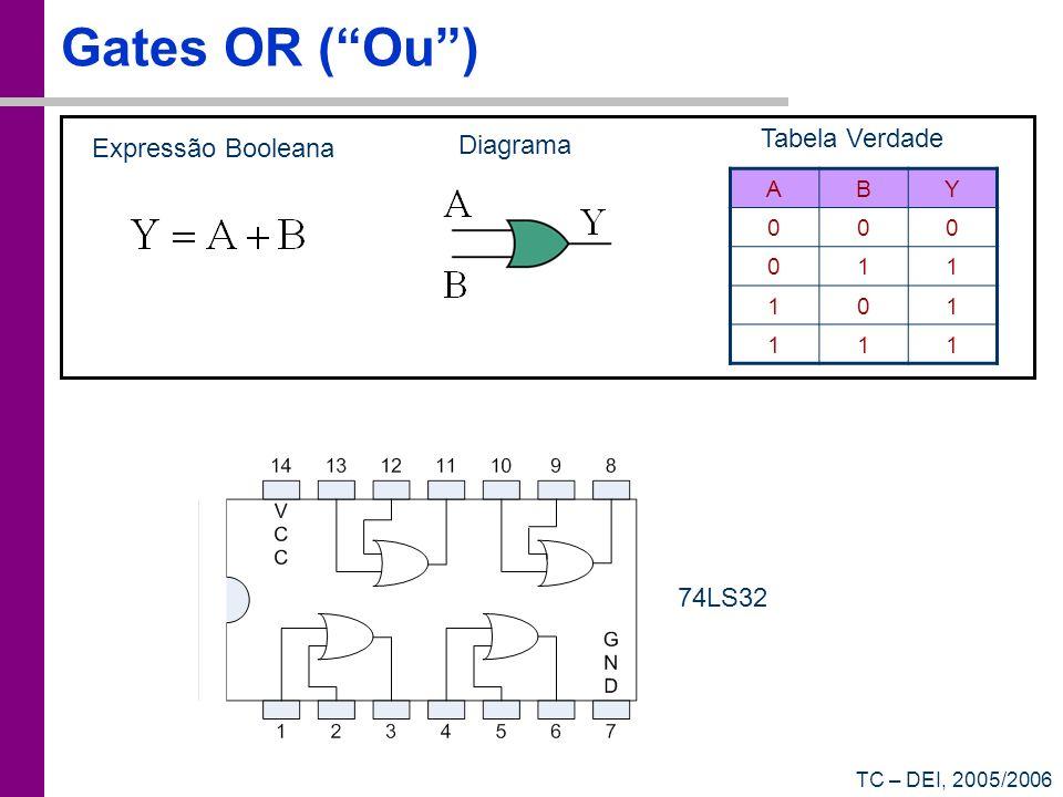TC – DEI, 2005/2006 Expressões simplificadas Y = ABC + ABC + ABC + ABC = BC(A+A) + ABC + ABC = BC + ABC + ABC = C(B+AB) + ABC = C(A+B) + ABC = AC + BC + ABC = AC + B(C+AC) = AC + B(A+C) = AC + AB + BC Nós não faremos isto porque os computadores já nos simplificam as expressões!!!