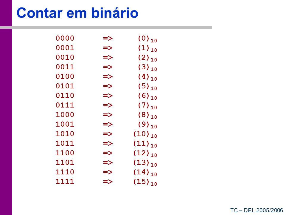 TC – DEI, 2005/2006 Contar em hexadecimal 00 => (0) 10 01 => (1) 10 02 => (2) 10 03 => (3) 10 04 => (4) 10 05 => (5) 10 06 => (6) 10 07 => (7) 10 08 => (8) 10 09 => (9) 10 0A => (10) 10 0B => (11) 10 0C => (12) 10 0D => (13) 10 0E => (14) 10 0F => (15) 10 10 => (16) 10 11 => (17) 10